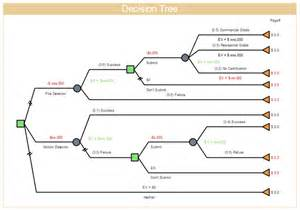 free floor plan maker decision tree free decision tree templates