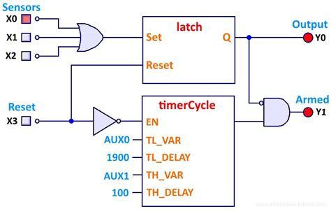alarm with armed led plc programming