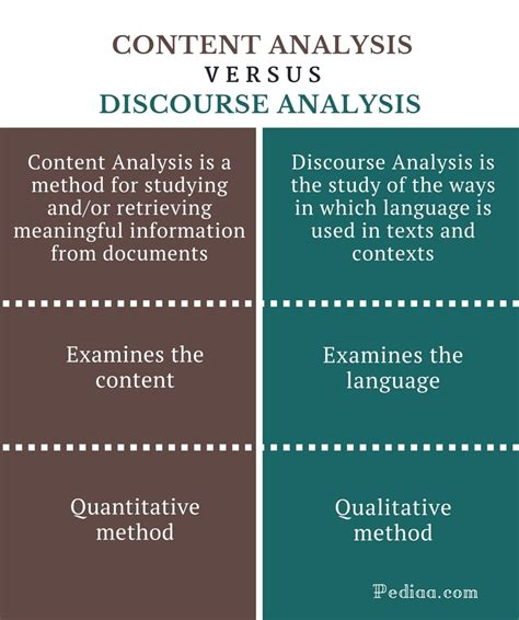 difference  content analysis  discourse analysis meaning features