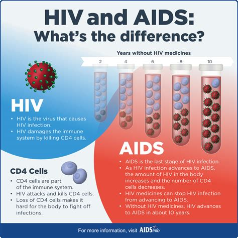hiv and aids what s the difference aidsinfo