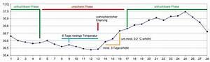 Schwanger Werden Berechnen : eisprungkalender ~ Themetempest.com Abrechnung