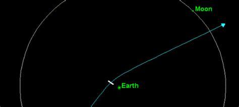 February-1 2019 Asteroid
