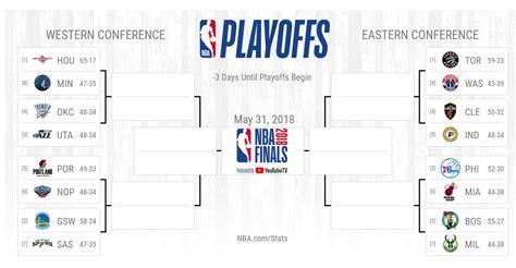 nba playoffs   updates scores schedule results