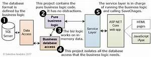 Building Better Entity Framework Applications