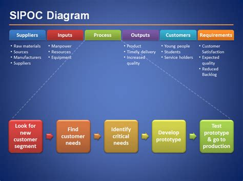 SIPOC Diagram for Six Sigma Presentations in Microsoft ...