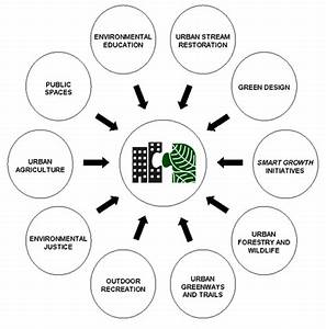 Urban Ecology Online    Ecological Cities Diagram