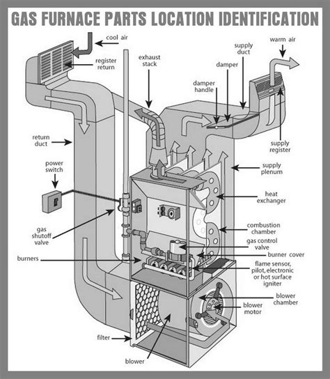 gas furnace parts location and identification www ferralloy furnace parts in 2019