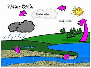 Simple Water Cycle Drawing