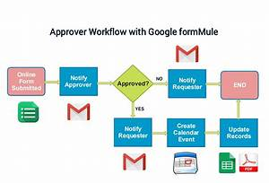 Make A Workflow Chart This Is A Tutorial Of Making A Single Form Approval