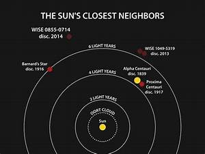 Sun's fourth-closest neighbor is cold and frosty | Science ...