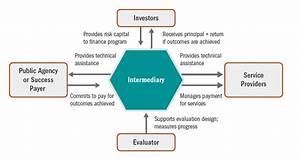 Pay For Success  Social Impact Bonds