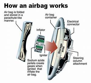Safety First   The Airbags  U2013 Cars Explained