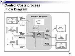 Ppt - Pmbok Chapter 7 Project Cost Management Powerpoint Presentation