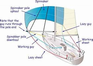 Spinnaker Guys And Sheets SailNet Community