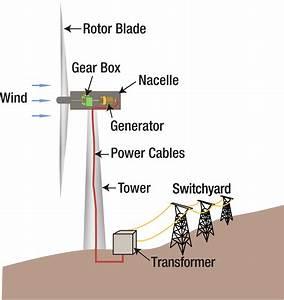 Wind Power Plant Working