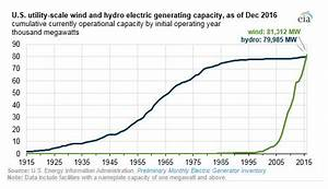 Wind generating capacity beat hydro in 2016 | 2017-03-14 ...