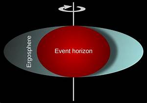 File:Ergosphere of a rotating black hole.svg - Wikipedia