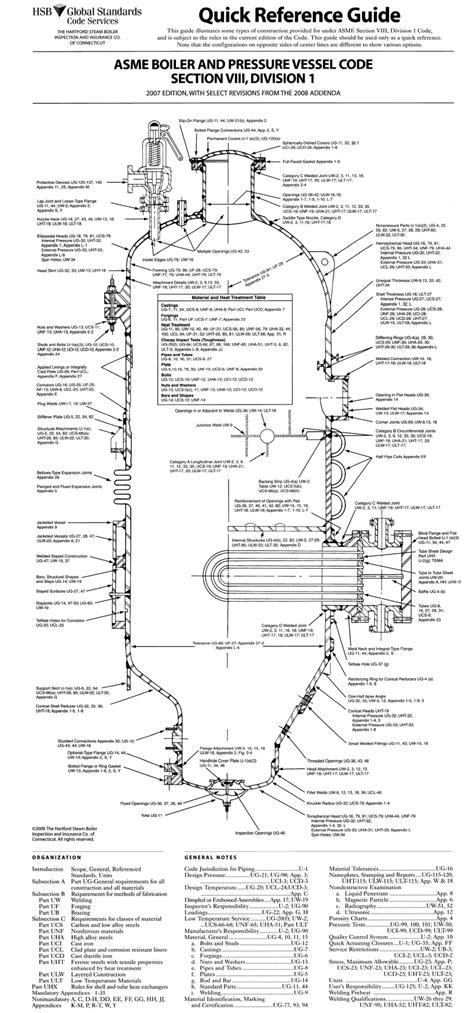 플랜트 엔지니어링 :: Quick Reference Guide - Boiler & Pressure Vessel