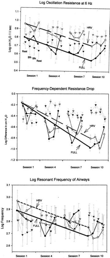 Biofeedback Treatment for Asthma - CHEST
