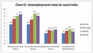 MacroScan - Public Works and Wages in Rural India