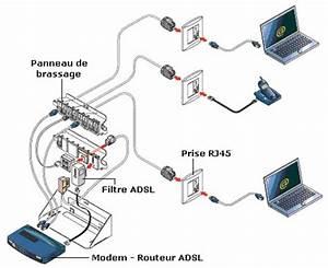 Avoir Internet Sans Ligne Téléphonique : cablage reseau ~ Melissatoandfro.com Idées de Décoration