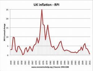 Definition of Inflation   Economics Help