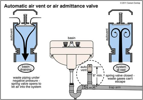aav valve waste plumbing and the importance of venting part one