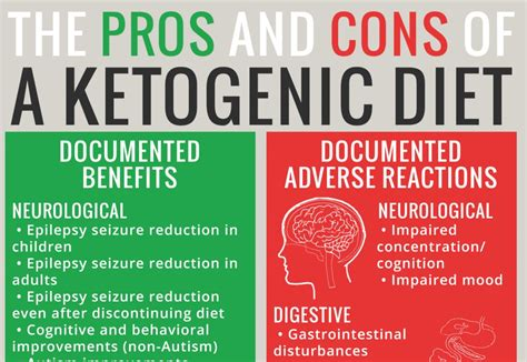 adverse reactions  ketogenic diets caution advised