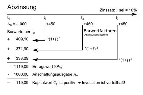 kapitalwert wikipedia