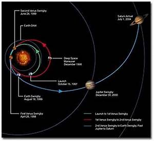 NASA Cassini Mission (page 2) - Pics about space
