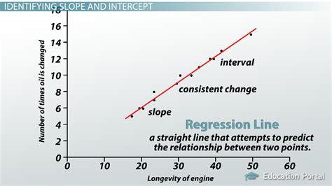 interpreting the slope intercept of a linear lesson transcript study