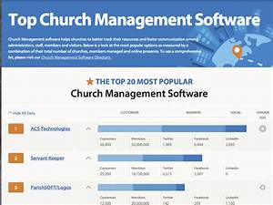 Top 20 Most Popular Church Management Software Solutions