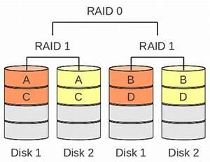 Performance Level Berechnen : raid thomas krenn wiki ~ Themetempest.com Abrechnung