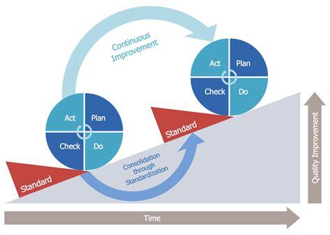 plan do check act pdca solution conceptdraw com