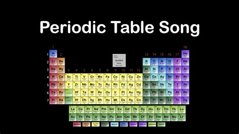 periodic table  elements songperiodic table song