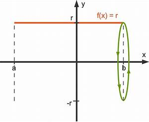Fläche Unter Graph Berechnen : volumen von rotationsk rpern online lernen ~ Themetempest.com Abrechnung