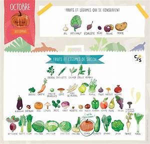 Claire Sophie Lozia : l 39 l f n fruits et l gumes d octobre et recette de ~ Melissatoandfro.com Idées de Décoration