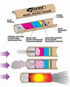 The Rocket N00b  Rocket Motor Basics
