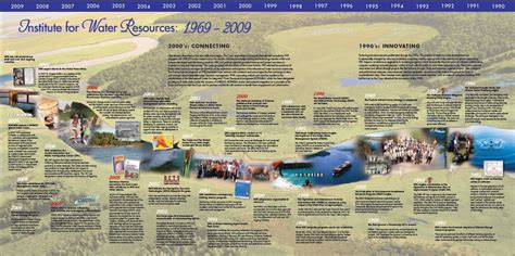 institute  water resources  history iwr