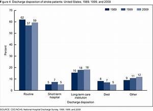 CIENCIASMEDICASNEWS: Hospitalization for Stroke in U.S ...