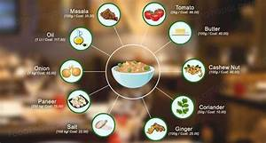 Top Recipe Management System Software In Bangalore