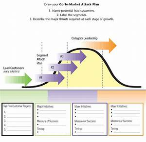 Developing Your Market Attack Plan In Four Steps