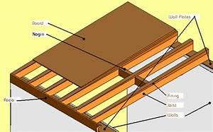 Surveying Property  Flat Roofs  U2013 Part 1  U2013 Different Types