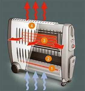 Radiateur Mobile Electrique : radiateur mobile supra ceramino ~ Edinachiropracticcenter.com Idées de Décoration