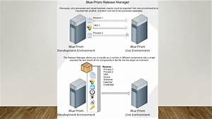 Rpa-blueprism -architecture And Components