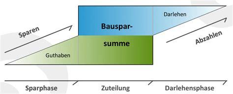 bausparvertrag nachweis wohnwirtschaftliche verwendung wie funktioniert ein bausparvertrag bausparen im detail