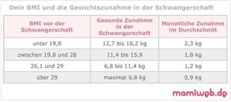 gewichtszunahme schwangerschaft tabelle woche