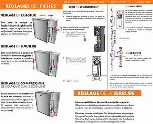Porte D Entrée 3 Points : reglage porte d entree pvc ~ Edinachiropracticcenter.com Idées de Décoration