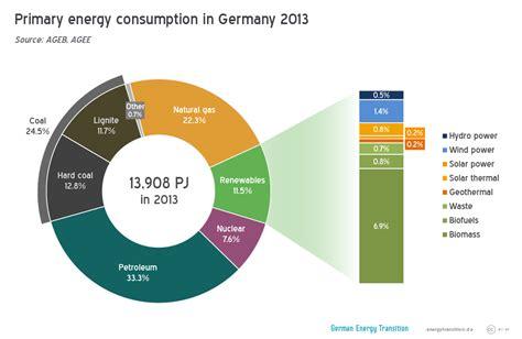 energy deutschland what german energy supply looks like energy transition