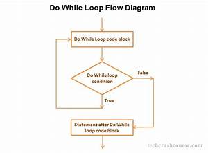 Do While Loop In C Programming